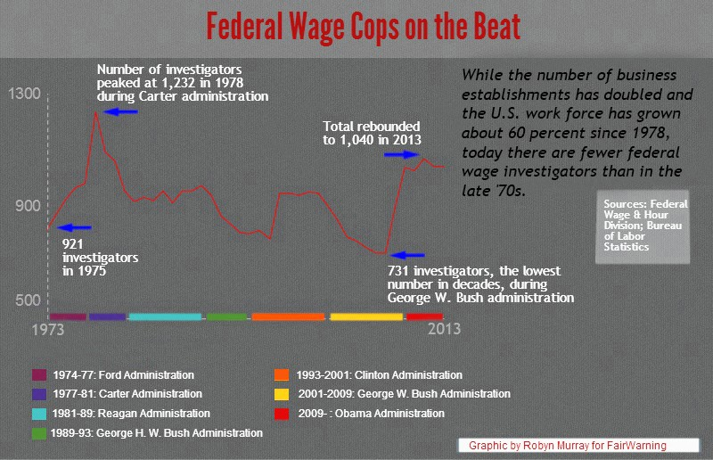 Federal Wage Cops on the Beat